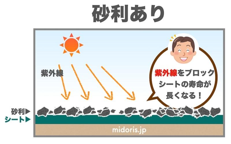 防草シートの劣化を砂利で防ぐ