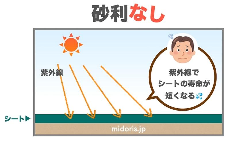 防草シートの劣化の原因は紫外線