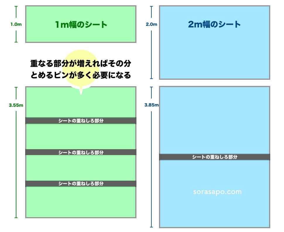 防草シートの選び方(1m幅と2m幅)